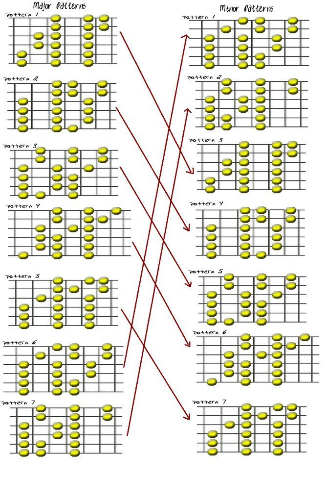 A Guitar Chord  A Major Chord Chart  Open G Tuning