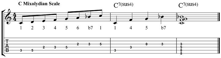 how to build 7sus4 chords. Black Bedroom Furniture Sets. Home Design Ideas