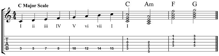 The I Vi Iv V Chord Progression