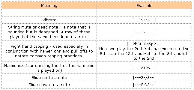 Guitar guitar tablature explained : Reading Music - Tabs And Music Notation