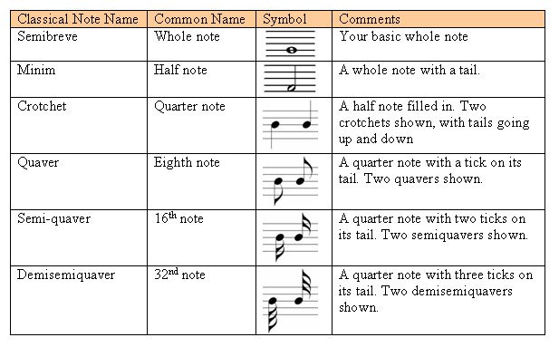 Reading Music Tabs And Music Notation