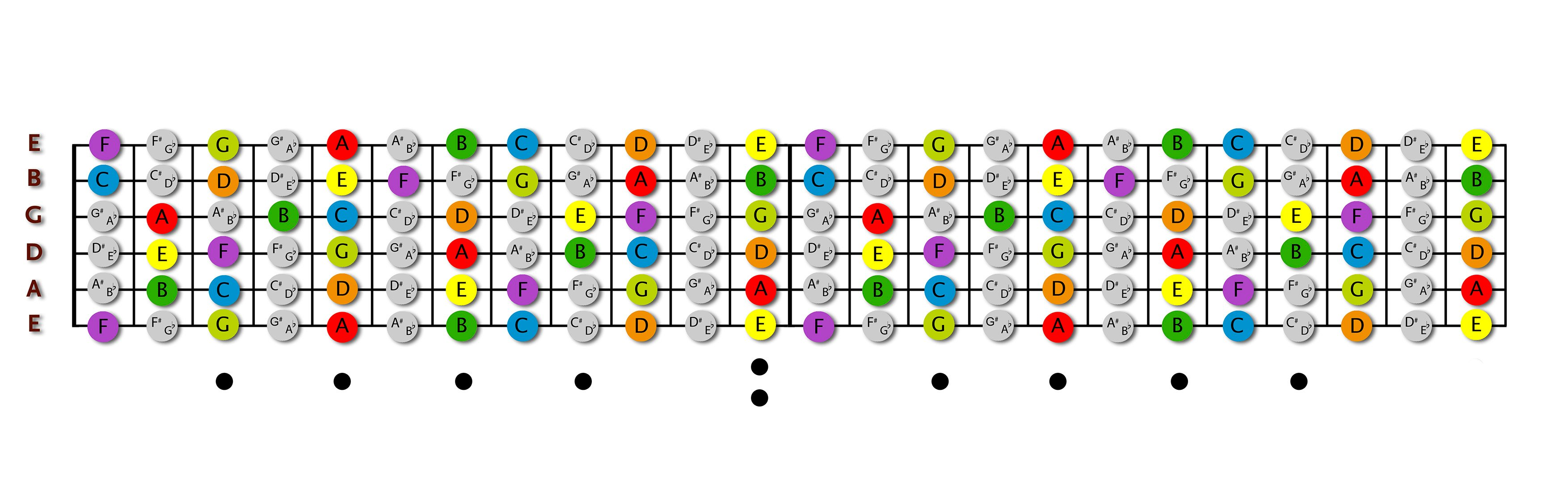 guitar stuff here 39 s a fretboard diagram to help you remember note names on each fret print. Black Bedroom Furniture Sets. Home Design Ideas