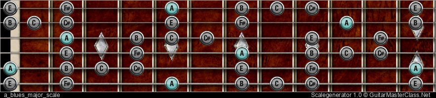 A BLUES MAJOR SCALE