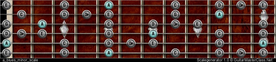 A BLUES MINOR SCALE