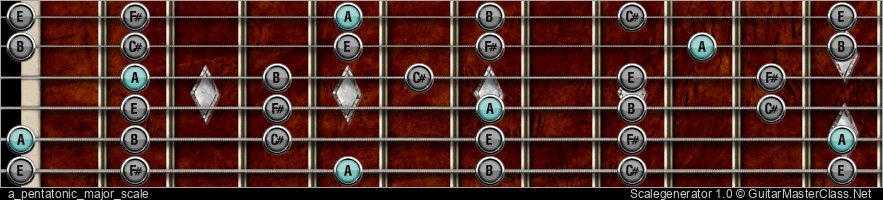 A PENTATONIC MAJOR SCALE