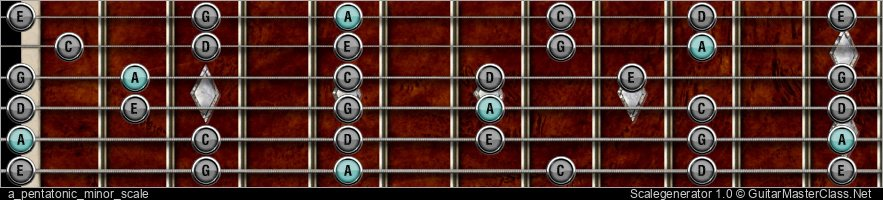 A PENTATONIC MINOR SCALE