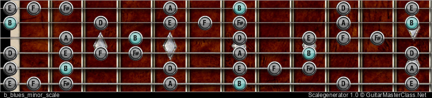 B BLUES MINOR SCALE