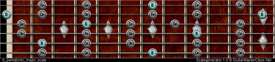 B PENTATONIC MAJOR SCALE