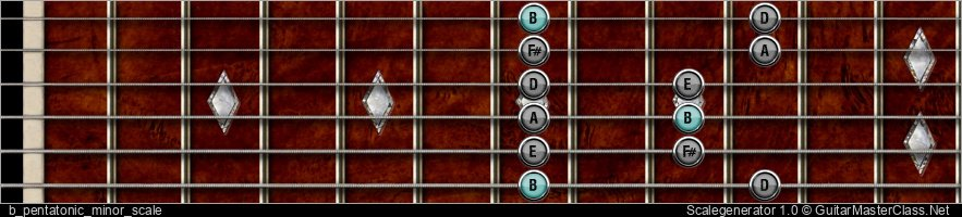 B PENTATONIC MINOR SCALE