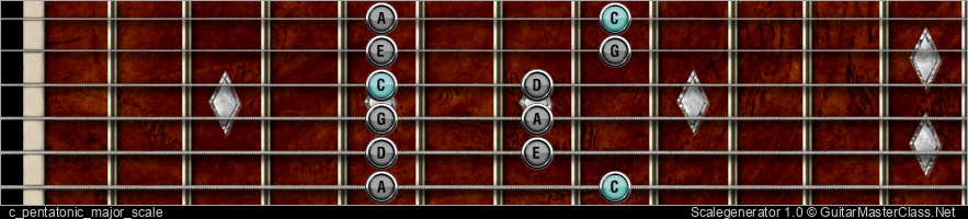 C PENTATONIC MAJOR SCALE