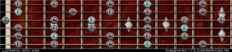 C PENTATONIC MINOR SCALE