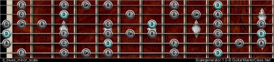 D BLUES MINOR SCALE