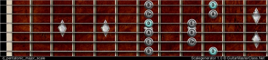 D PENTATONIC MAJOR SCALE