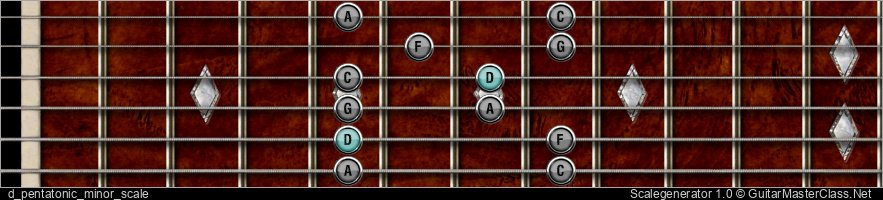 D PENTATONIC MINOR SCALE