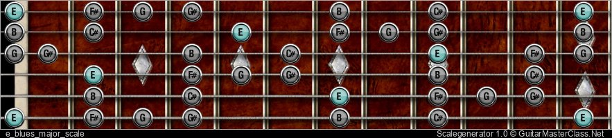 E BLUES MAJOR SCALE