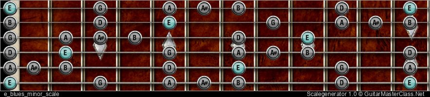 E BLUES MINOR SCALE
