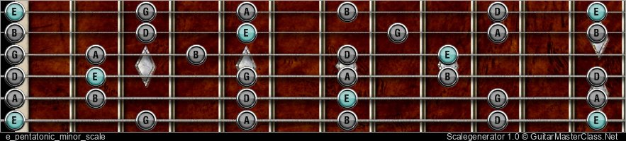 E PENTATONIC MINOR SCALE