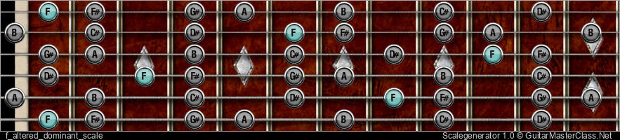 F ALTERED DOMINANT SCALE
