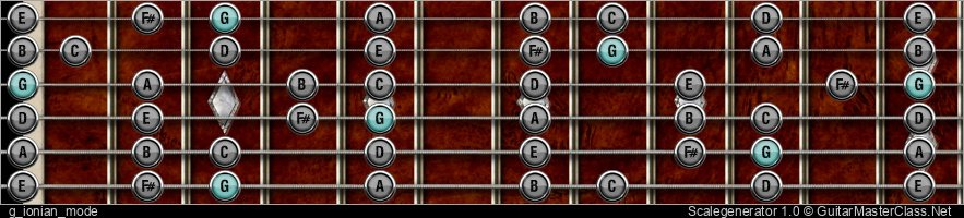 Social Distortion Style Lesson