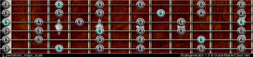 G PENTATONIC MAJOR SCALE
