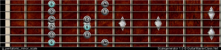 G PENTATONIC MINOR SCALE
