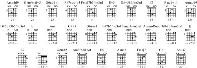 Atmospheric Open Chords Lesson