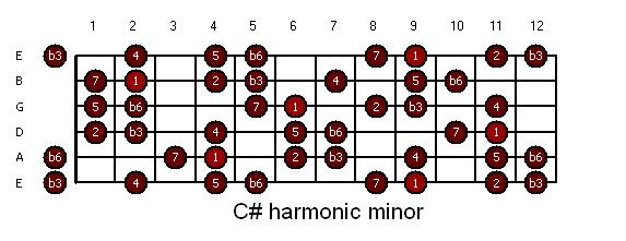guitar-csharp_hm1_harmonic_minor.JPG