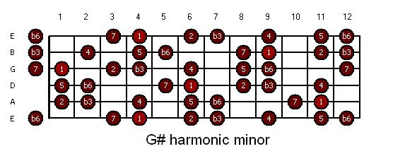 guitar-gsharp_hm1_harmonic_minor.JPG