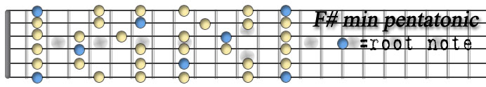 Fsharp minor pentatonic.jpg