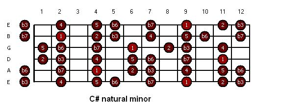 C sharp natural minor.JPG