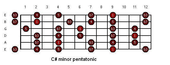 C sharp minor pentatonic.JPG