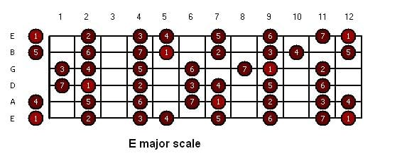 Sequence collaboration solo lesson - Open e scales ...