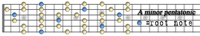 A minor pentatonic copy.jpg