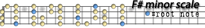 Fsharp minor scale copy.png