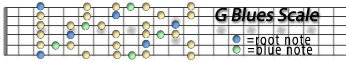 G Blues Scale.jpg