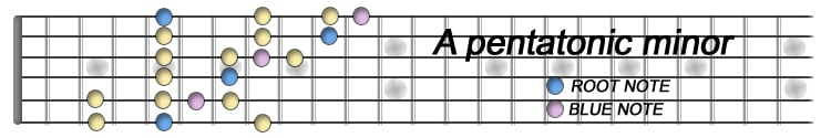 A pentatonic minor.jpg