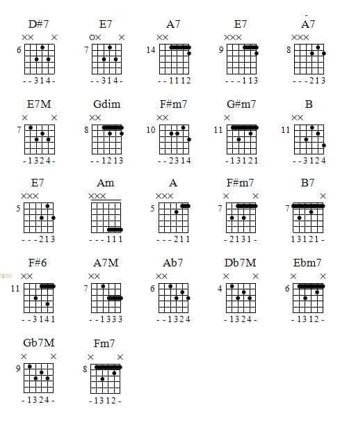 Funk Chord Progressions Guitar