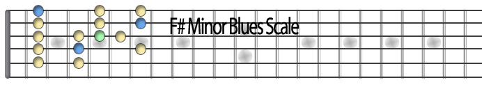 Fsharp minor blues scale.jpg