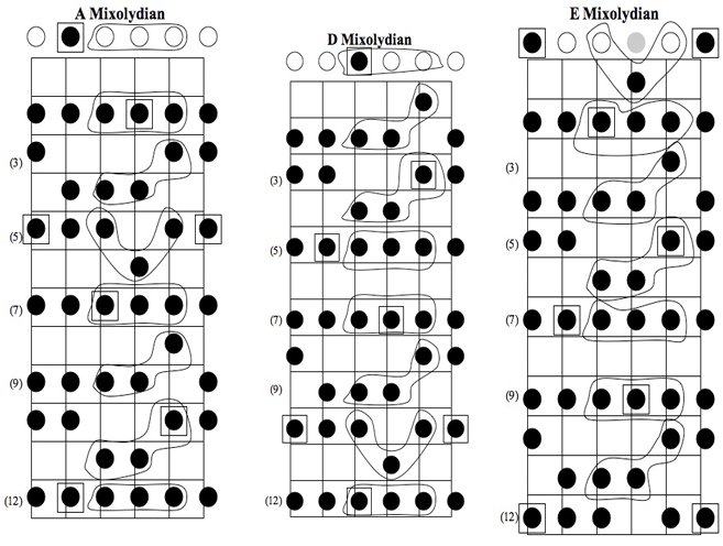 Remembering sunday guitar chords