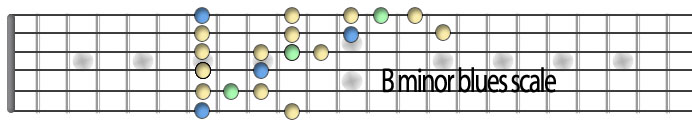 Bminor blues scale.jpg
