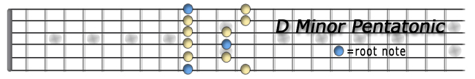 d-minor-pentatonic.jpg