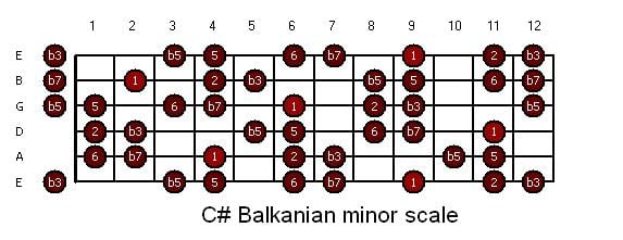 guitar-c_roumanian_minor.jpg