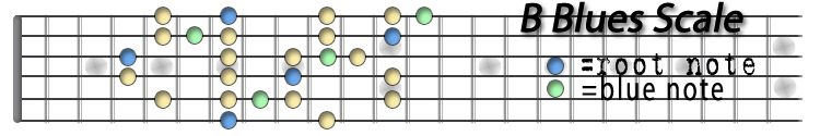 B Blues Scale.jpg