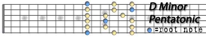 D Minor Pentatonic Scale.jpg