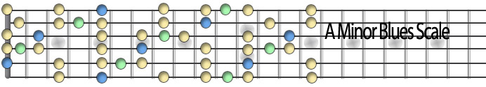 Aminor blues scale.jpg