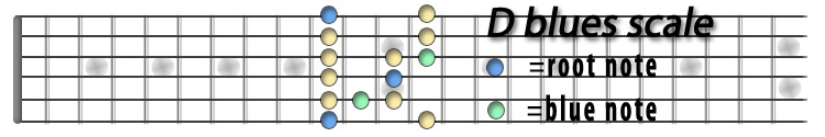 D blues scale.jpg