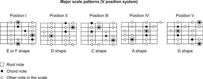 Modal Solo All 7 Modes Of C Major Scale Lesson