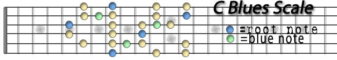 C Blues Scale.jpg