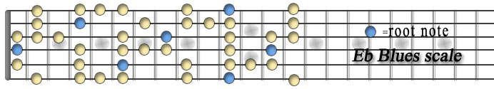Eb blues scale.jpg