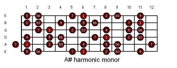 guitar-asharp_harmonic_minor.JPG